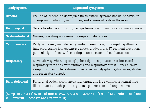 Assessment, diagnosis and treatment in anaphylaxis